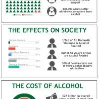 Alcohol Abuse Uncovered